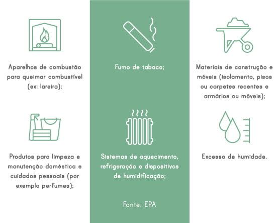 Fontes de Poluição Doméstica