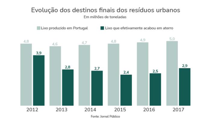 lixo em Portugal