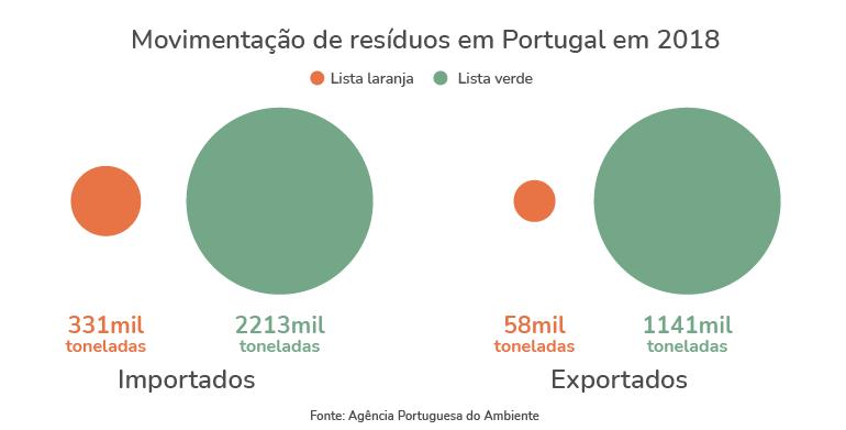 resíduos em Portugal
