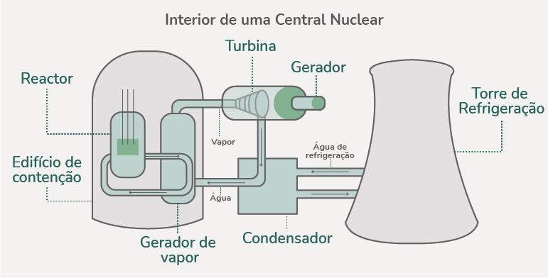 energia nuclear impacto ambiental